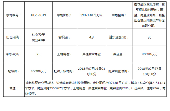 耙儿沟村城改地块挂牌出让 起始价30080万元
