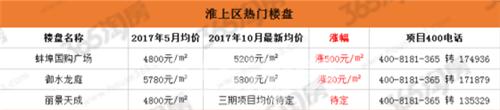 (淮上热门楼盘涨幅 365淘房 资讯中心)