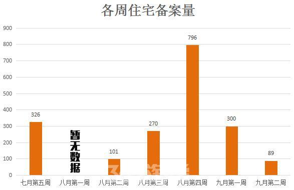 (各周住宅备案量走势 365淘房 资讯中心)