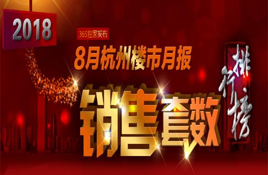 专题:8月杭州商品房成交10651套,环比下降17.48%