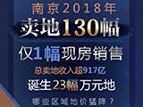 2018南京卖地130幅!
