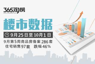 9月第5周商品房备案286套 住宅备案97套环跌46%