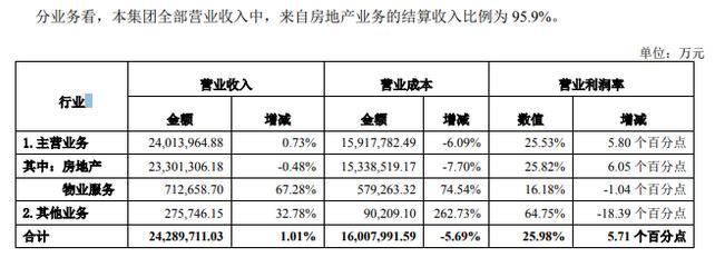 万科2017销售5298亿 2018计划开工面积减少