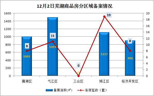12月2日芜湖商品房备案46套 共计面积4519平米