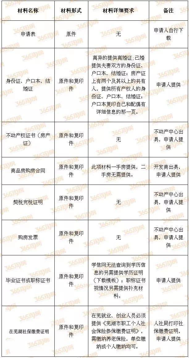 芜湖 安家 补贴 政策 答疑