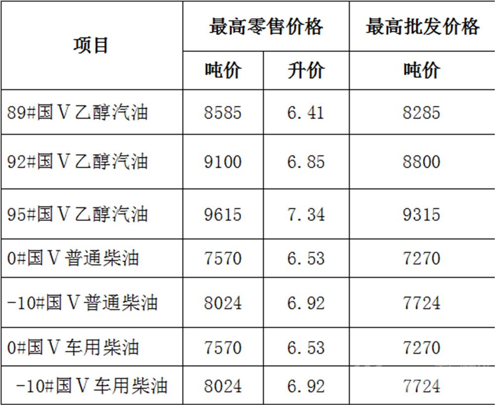 3月28日24时安徽油价上调50升油箱加满92号油多花7元