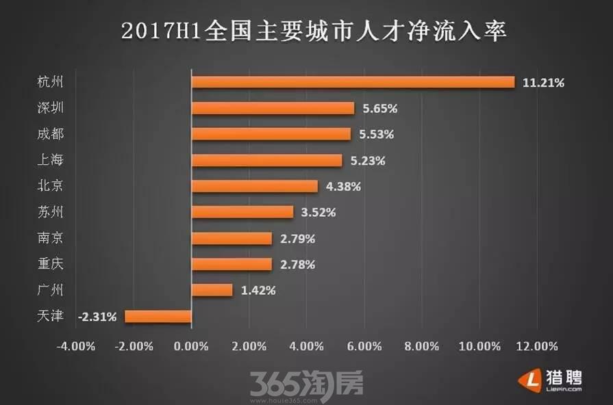 猎聘网发布的2017上半年全国人才净流入率统计表