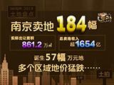 2019南京卖184幅地