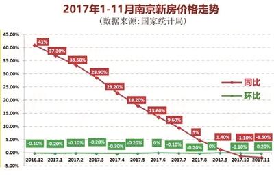 2017年南京新建商品住宅价格全年止涨