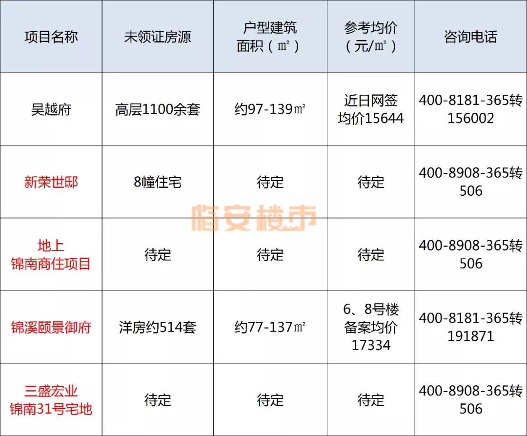 均价约16000元/㎡,锦南新城2020这些楼盘有货!