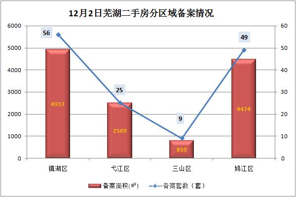12月2日芜湖二手房备案139套 共计面积12730平米