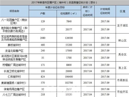 (2017蚌埠棚户区改造部分表格 365淘房 资讯中心)