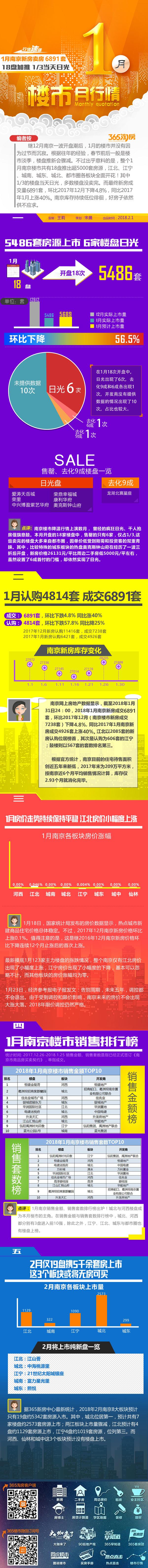 1月南京楼市网尚数据