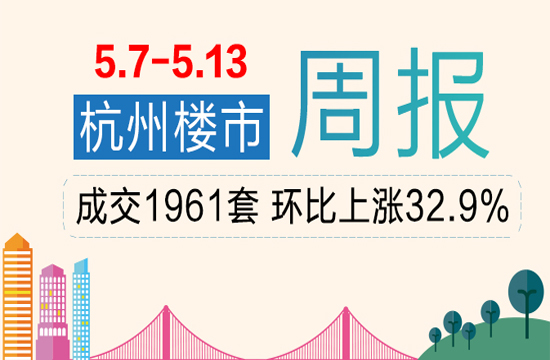 周行情|上周杭州商品房共成交1961套,环比上涨32.9%