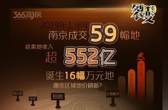 2019上半年南京成交59幅地块 吸金超552亿!这些区域地价刷新