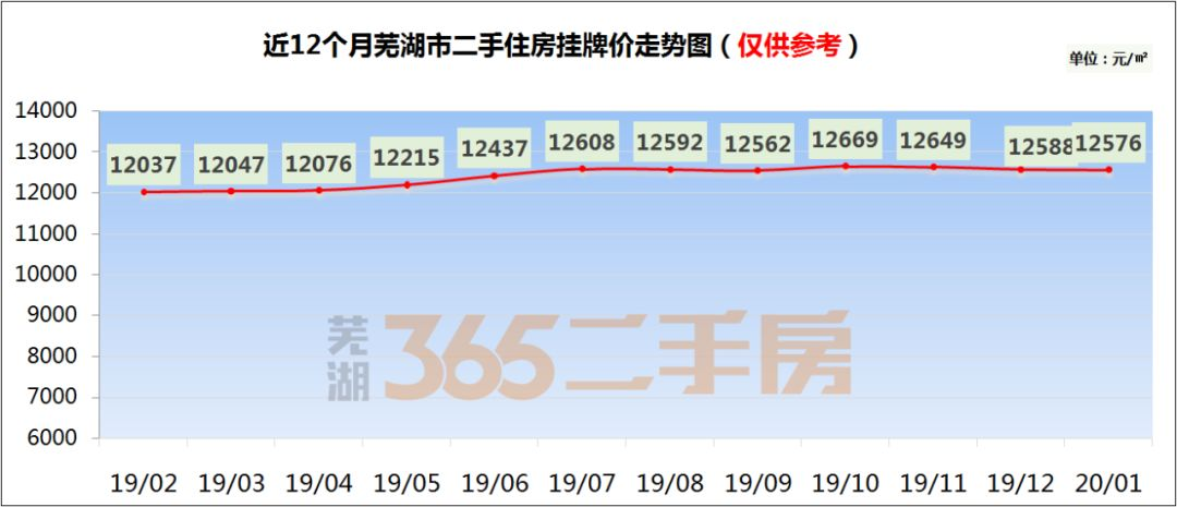 2020年1月芜湖市二手住房挂牌价均价约12576元/�O